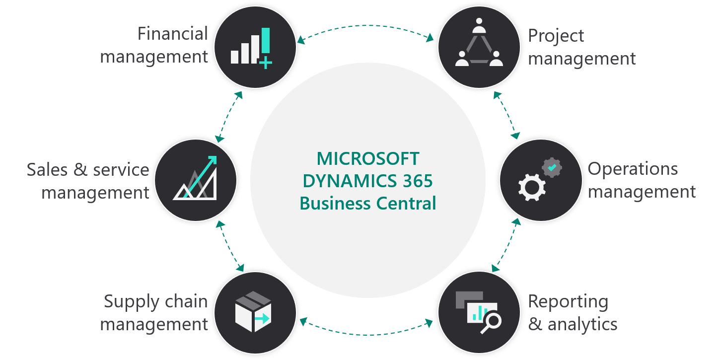 Dynamics-365-Business-Central-Capabilities.png